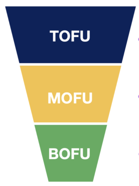 Entonnoir du Funnel Marketing